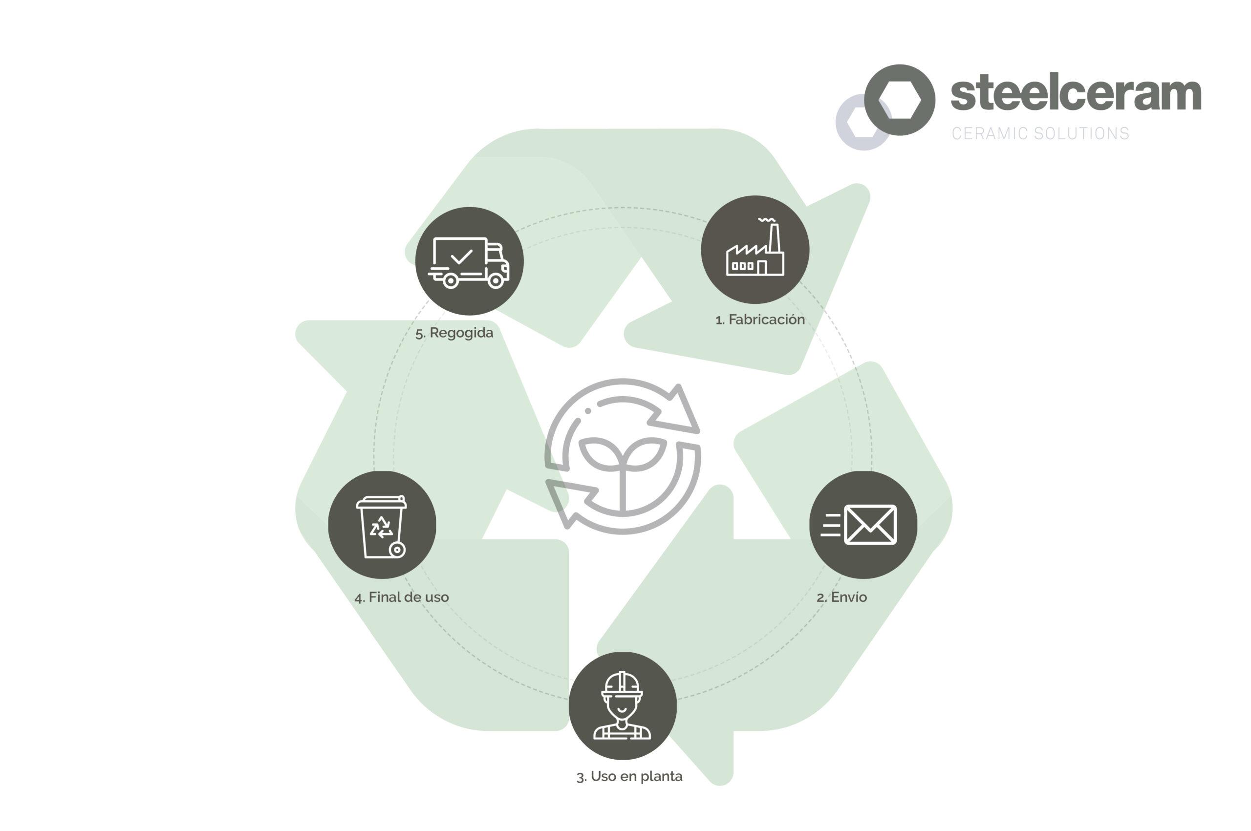 Steelceram Se Une Al Proyecto De Economía Circular